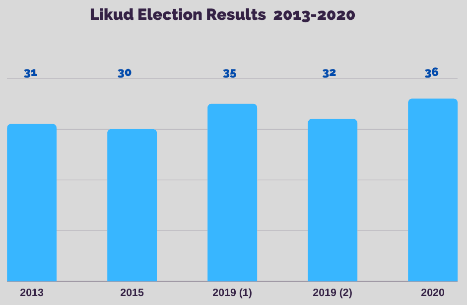Will Netanyahu Lose the 2021 Israeli Election? 2