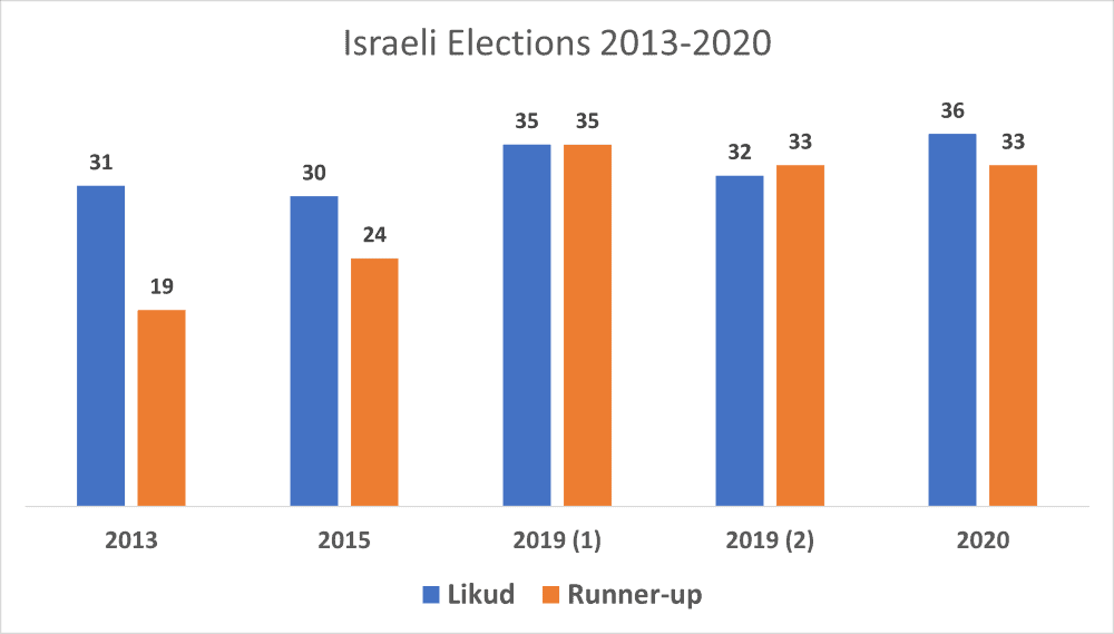 Will Netanyahu Lose the 2021 Israeli Election? 3