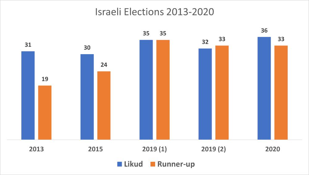Will Netanyahu Lose the 2021 Israeli Election? 3